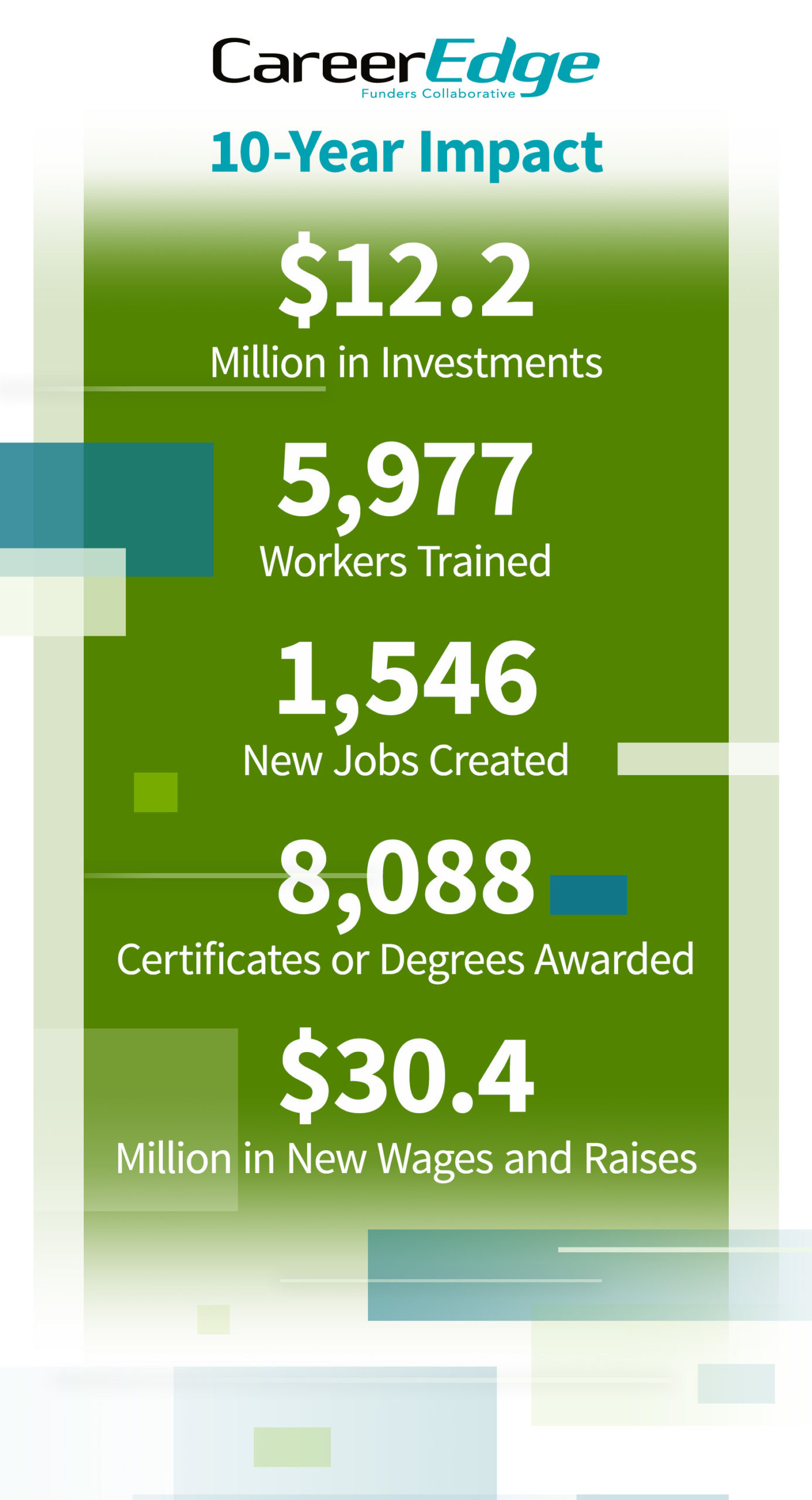 Career Edge 10-Year Impact