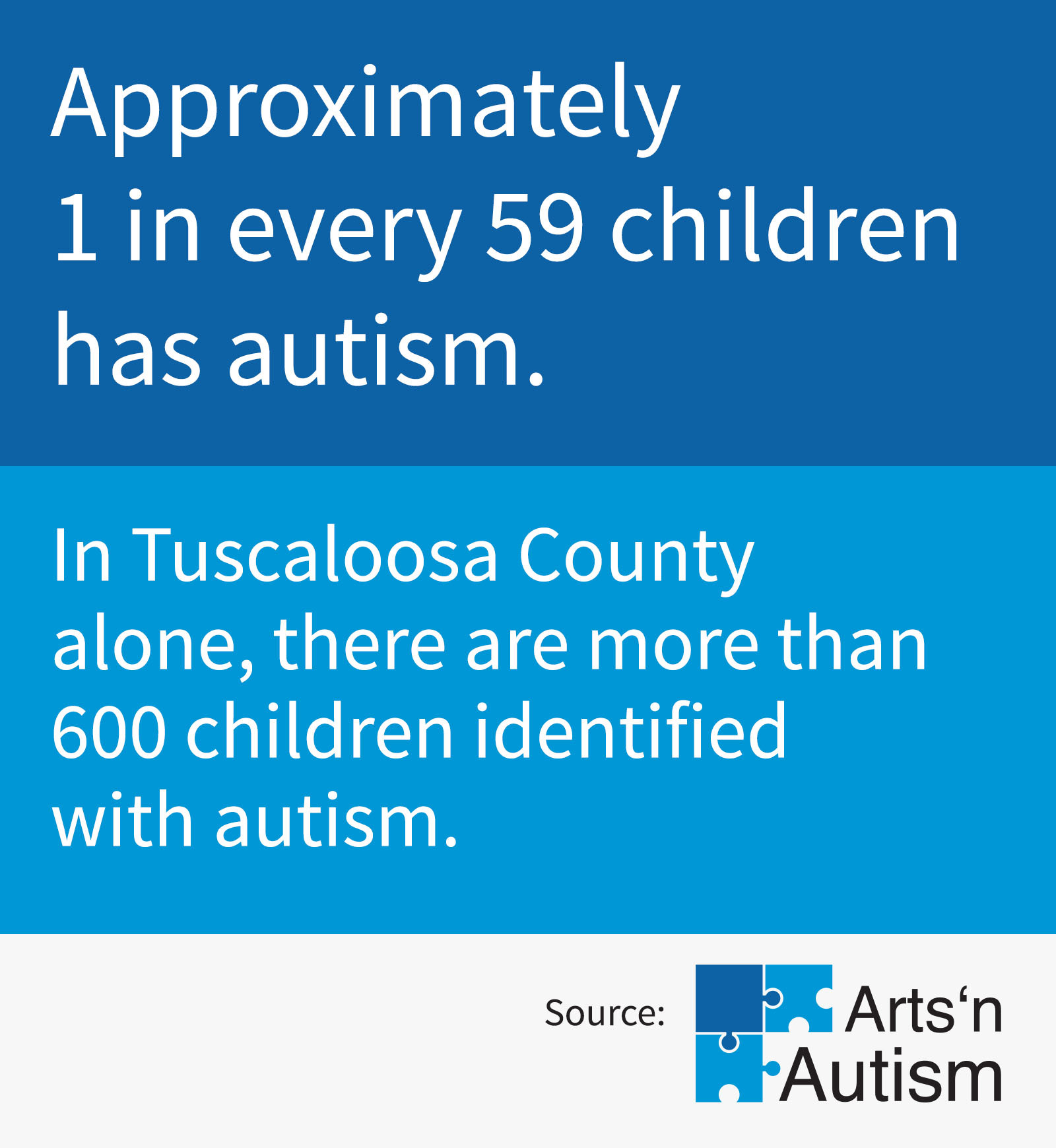 Approximately 1 in every 59 children has autism.