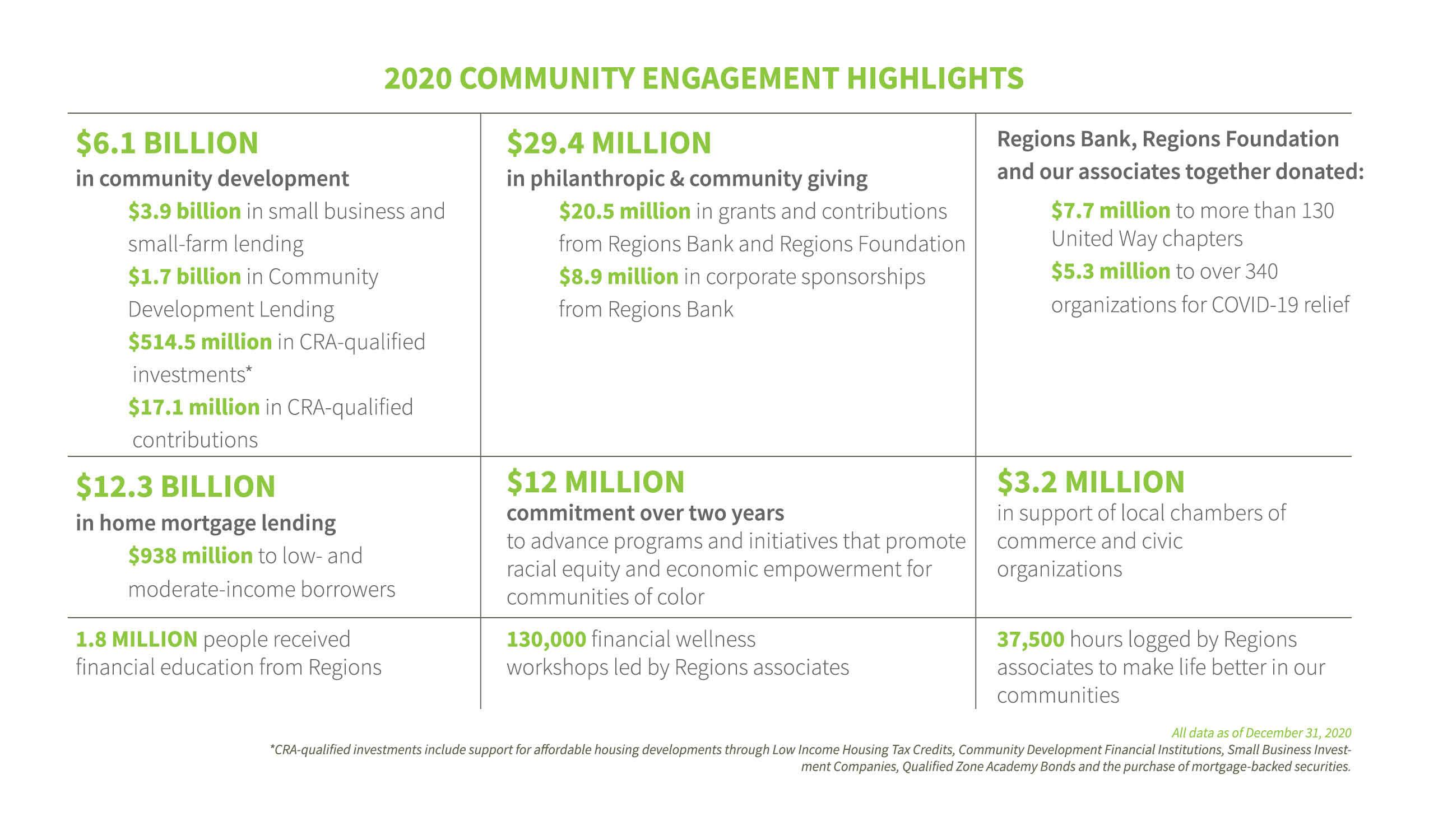 2020 Engagement Highlights