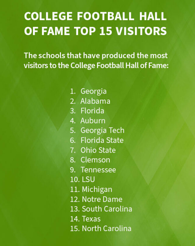 The schools that have produced the most visitors to the College Football Hall of Fame: